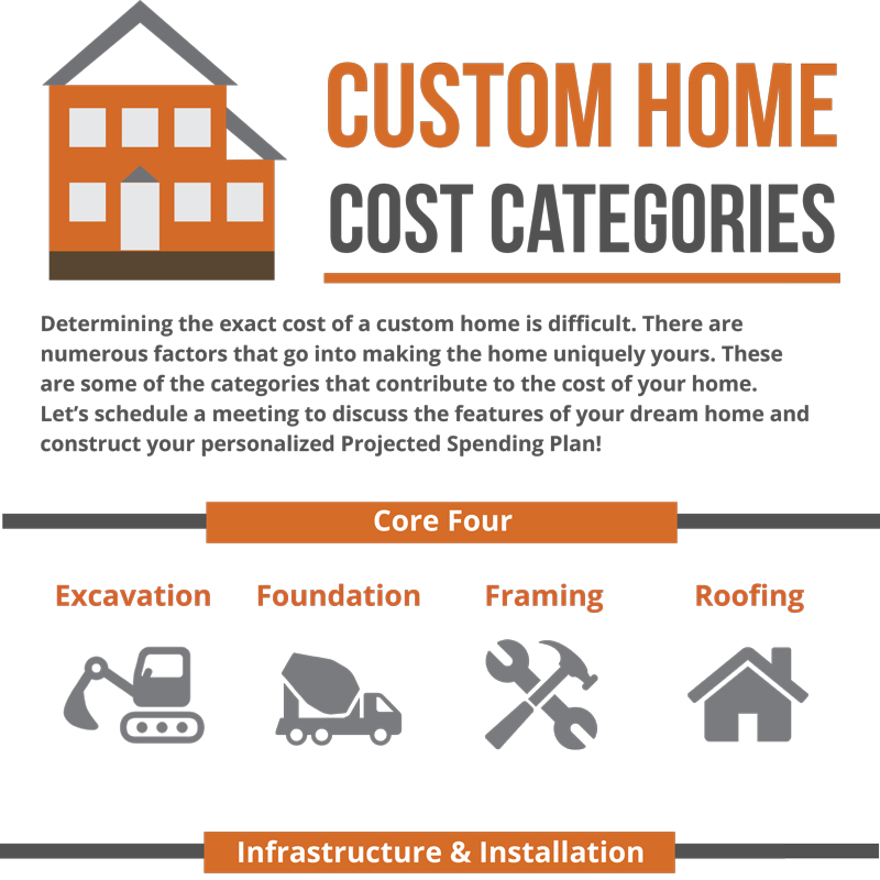 Click to View Custom Home Cost Categories with Merle Inc.